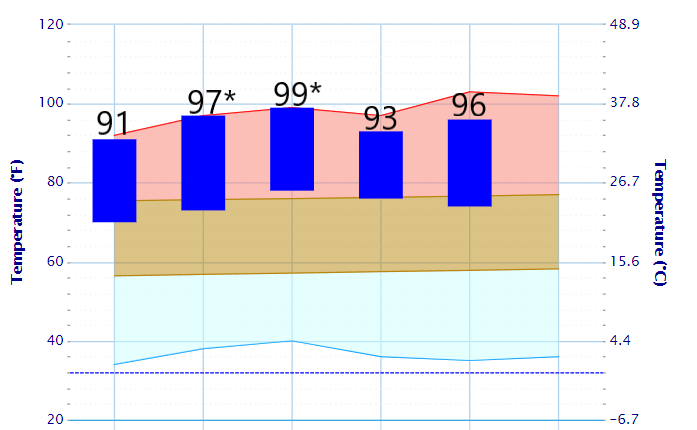 106ea9-20210608-temperatures-in-the-twin-cities-697.png